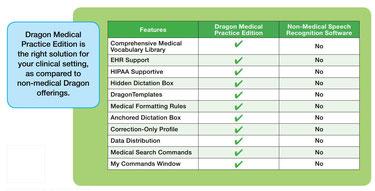 Waarom Medical in plaats van Professional?