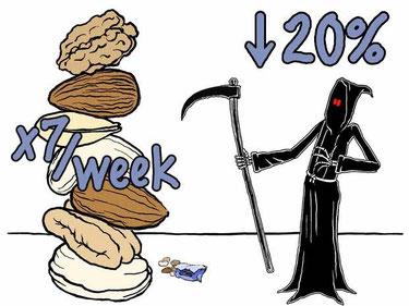 1週間にナッツを7回以上食べた人は、食べない人に比べ死亡率が20%ダウン!