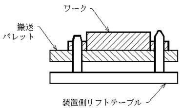 ワークとパレットを装置の位置決めピンで同時に位置決めします。