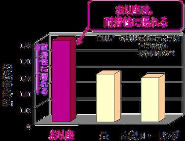 滑りの比較実証データ 東北大学堀切川研究室
