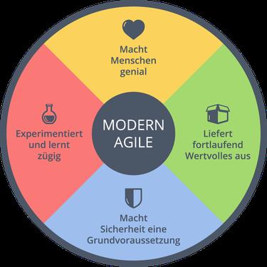 modern agile grow your mind agile