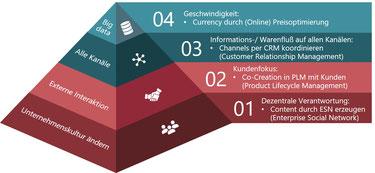 In 4 Schritten zum digitalen Marketing