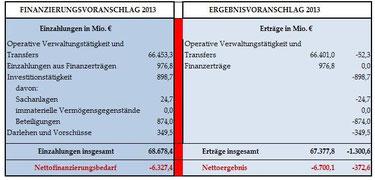 Finanzierungs- und Ergebnisvoranschlag 2013