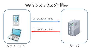 画像出典:システムエンジニア入門(http://nyumon-info.com/web/websystem.html)