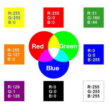 RGBの色の組み合わせ