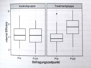 Francke, A. (2019), Seite 17: Boxplots Political Efficacy (Kommunalebene)
