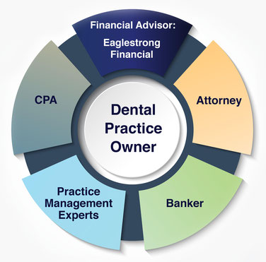 Financial planning for dentists based in Memphis, TN...trusted advisors with a fee-only, fiduciary approach...team of professionals
