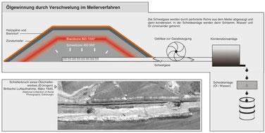 Grafik zur Ölgewinnung und Luftaufnahme Ölschieferbruch