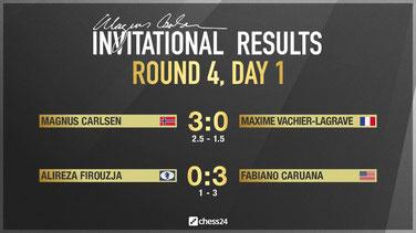 Ergebnisse Runde 4a, Magnus Carlsen Invitational