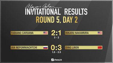 Ergebnisse Runde 5, Magnus Carlsen Invitational