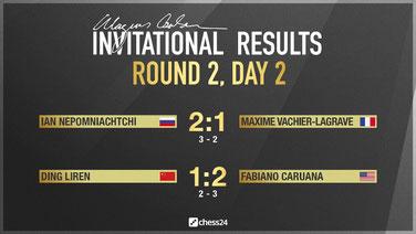 Ergebnisse Runde 2 Magnus Carlsen Invitational