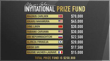 Endstand Magnus Carlsen Invitational
