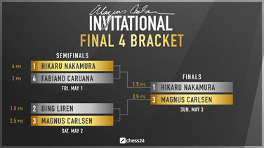 Ergebnisse Final Four, Magnus Carlsen Invitational