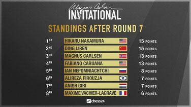 Tabelle nach 7 Runden, Magnus Carlsen Invitational