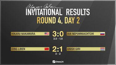 Ergebnisse Runde 4b, Magnus Carlsen Invitational