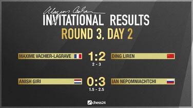 Ergebnisse Runde 3, Magnus Carlsen Invitational