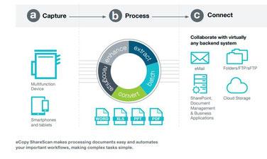 Nuance eCopy ShareScan bevat 3 grote processen: capture, proces, connect naar programma's
