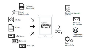 eCopy ShareScan met app Business Connect van Nuance