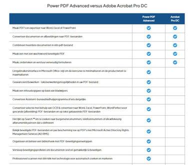 PowerPDF versus Acrobat PRO