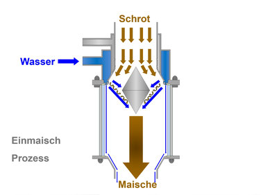 AlloySius Vormaischer Einmaischer premasher mash hydrator Maischefertiger mash generator foremasher