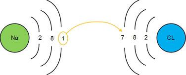 Beispiel wie ein Ionengitter entsteht.