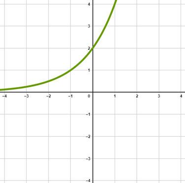 Beispiel einer Exponentialfunktion mit positivem Vorfaktor und einer Basis größer 1.