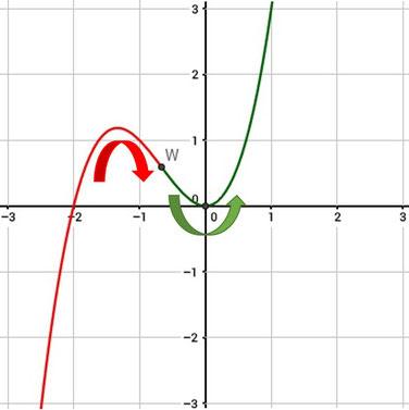 Krümmungsverhalten einer Funktion graphisch veranschaulicht