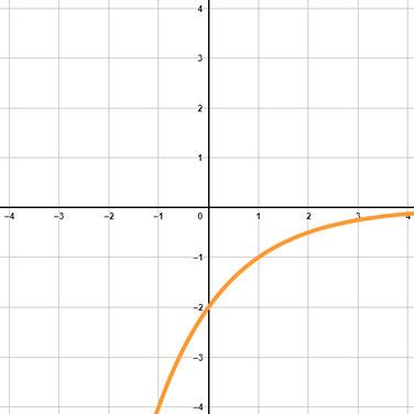 Beispiel einer Exponentialfunktion mit negativem Vorfaktor und einer Basis kleiner 1.