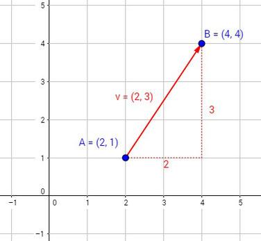 Beispiel für einen Vektor zur Berechnung seiner Länge