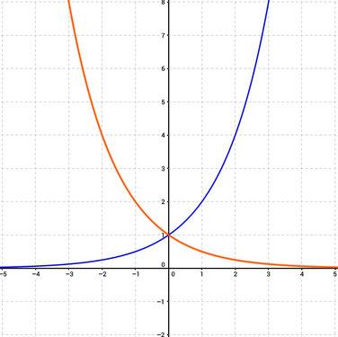 Beispiele von zwei Exponentialfunktionen