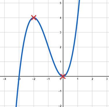 Beispiel einer Potenzfunktion mit zwei Extrempunkten gezeichnet im Koordinatensystem