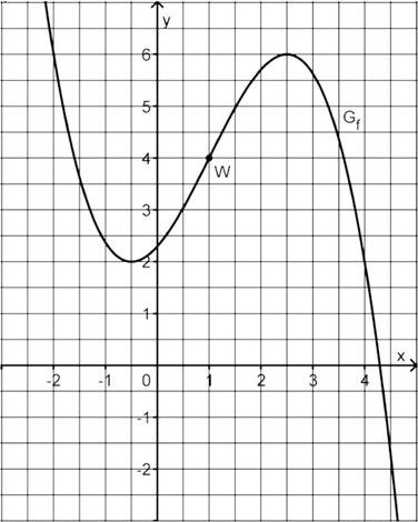 Abbildung der Funktion zur Aufgabe 4 des Mathe Abiturs 2018.