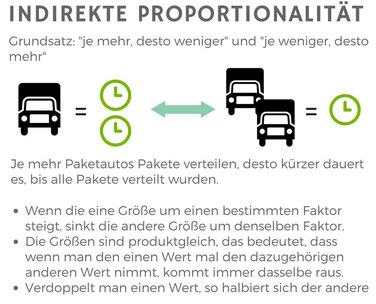 Illustration der indirekten Proportionalität
