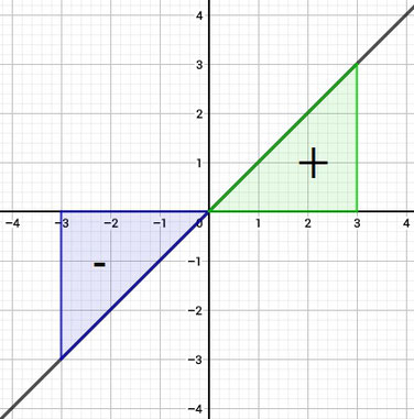 Erklärung der Flächen unterhalb und oberhalb einer Funktion, auch mit Vorzeichen der Flächen.
