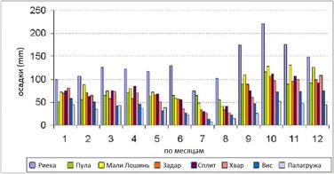 Количество осадков, дождей, в Хорватии