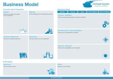 Geschäftsmodell Poster A0 als Arbeitsgrundlage
