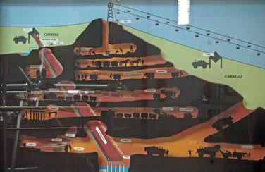 évolution de la mine musée des Gueules Rouges Tourves