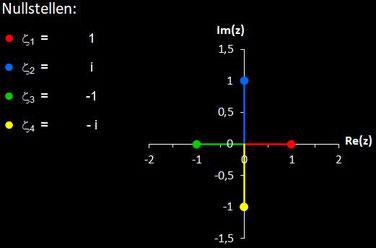 Nullstellen von f(z) = z^4-1