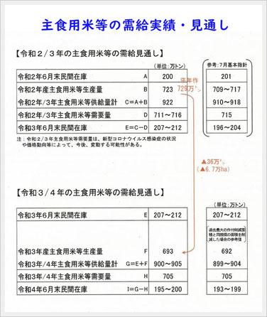 米の基本指針(案)に関する主なデータ等