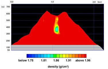 火山のミュオグラフィ