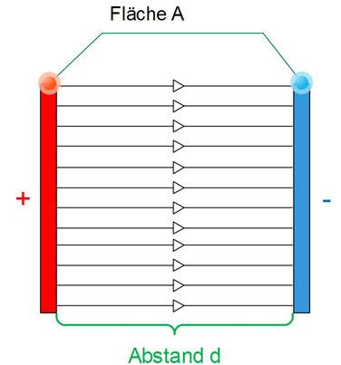 Plattenkondensator mit elektrischem Feld und Abstand d