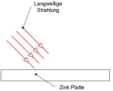 Photoeffekt mit langwelliger Strahlung