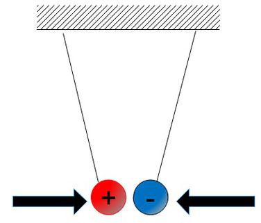 Veranschaulichung für die Anziehung zweier unterschiedlicher Ladungen
