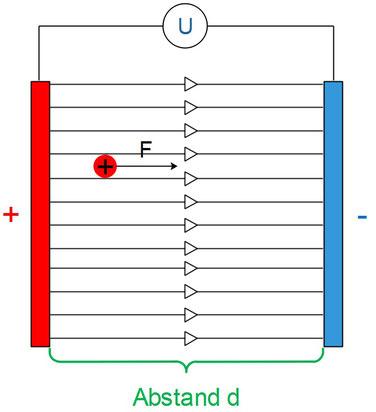 Plattenkondensator mit geladenem Teilchen im elektrischen Feld