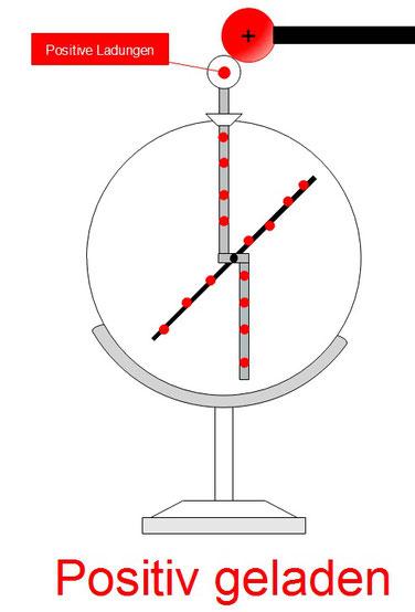 Ein positiv geladenes Elektroskop