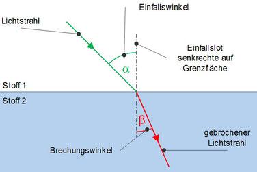 Veranschaulichung der Brechung von Licht beim übertritt von einem Stoff in ein Anderen mit Brechungswinkel