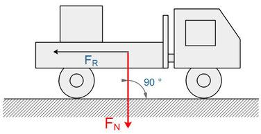 Formel zur Reibung im Model erklärt