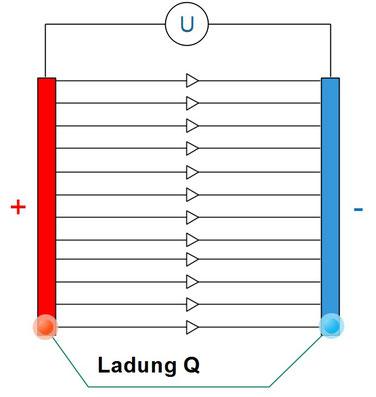 Veranschaulichung eines Plattenkondensators mit elektrischem Feld