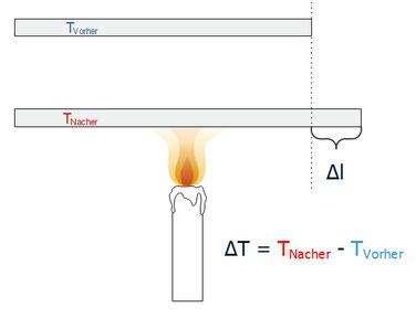 Versuchsaufbau zum Veranschaulichen der Längenausdehnung bei einer Temperaturänderung