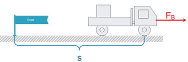 Illustration der Beschleunigungsarbeit